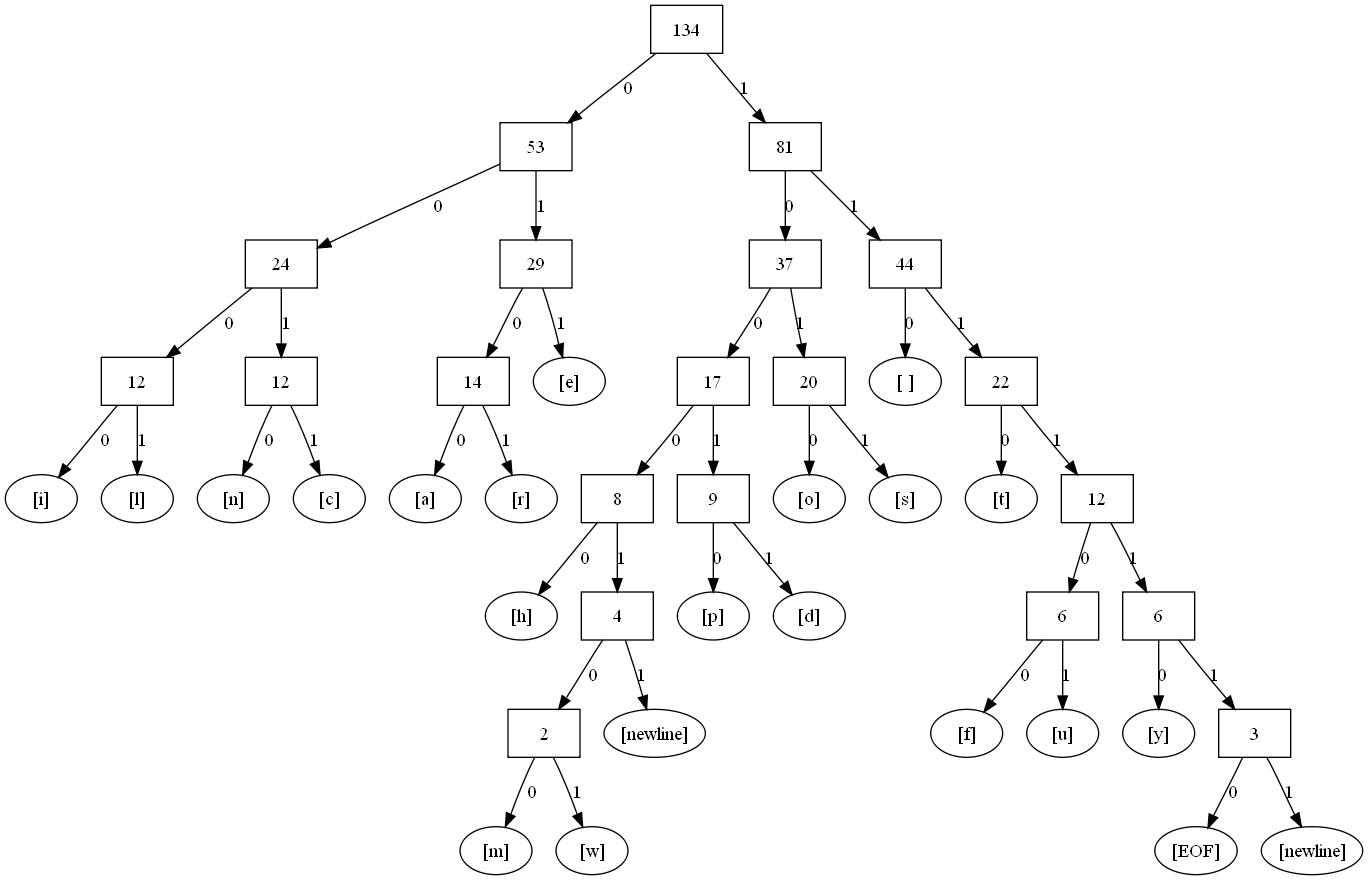 Cse 143 spring 2018 short tree diagram ccuart Images