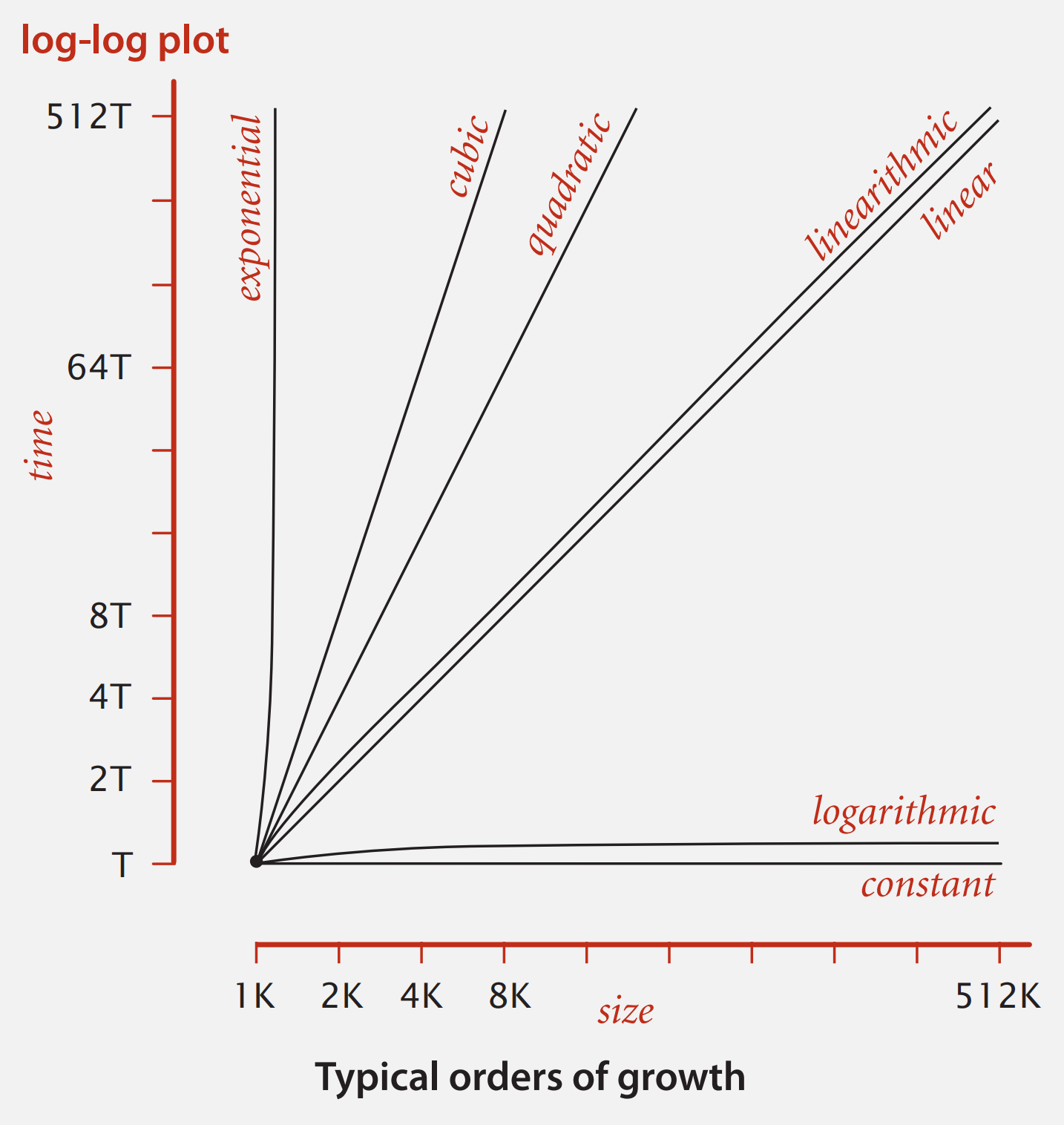 log-log plot of typical orders of growth
