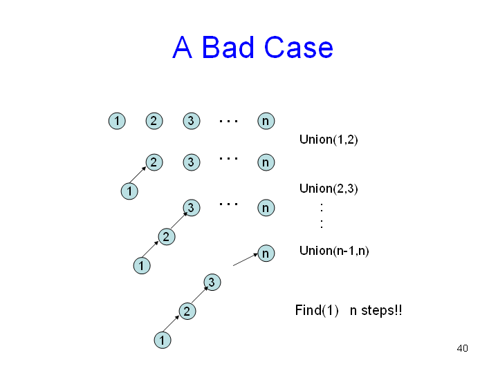 how to find a union b