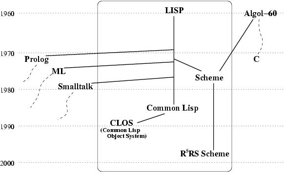 CSE341 Lecture Notes 12: Scheme intro