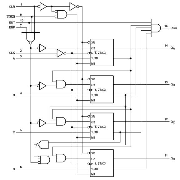 Summary of Verilog Syntax  Sahand University of Technology
