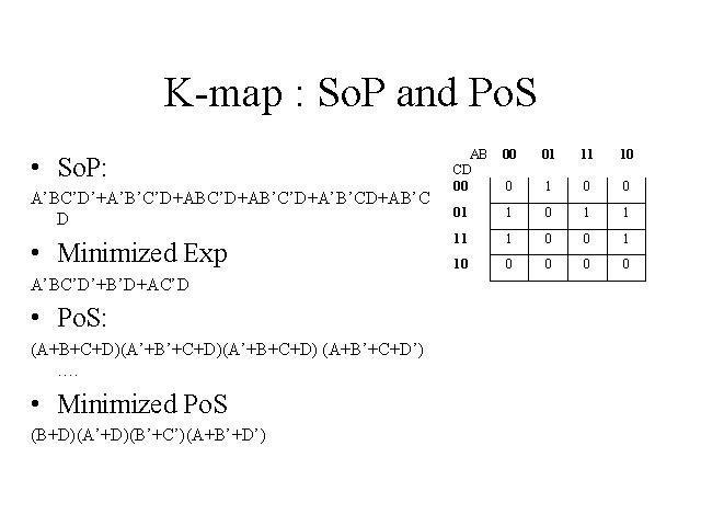 K-Map : Sop And Pos