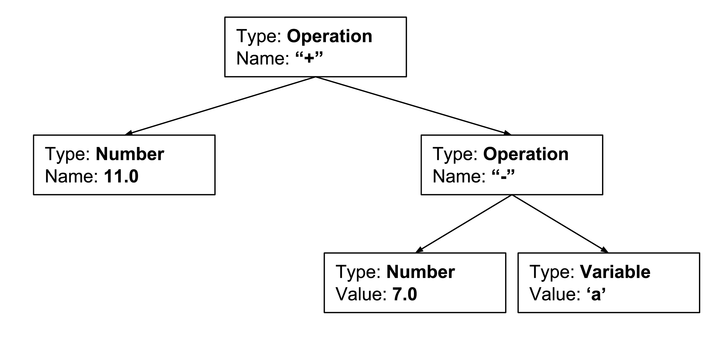 AST representation of simplify(11 + (7 - a))