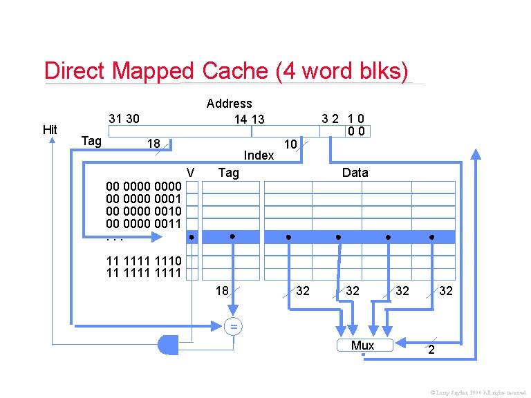 direct mapped cache 4 word blks