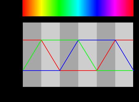 Lab 3: Pulse Width Modulation and Building a Sensor