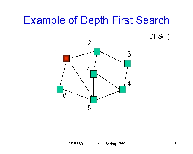 Example of Depth First Search