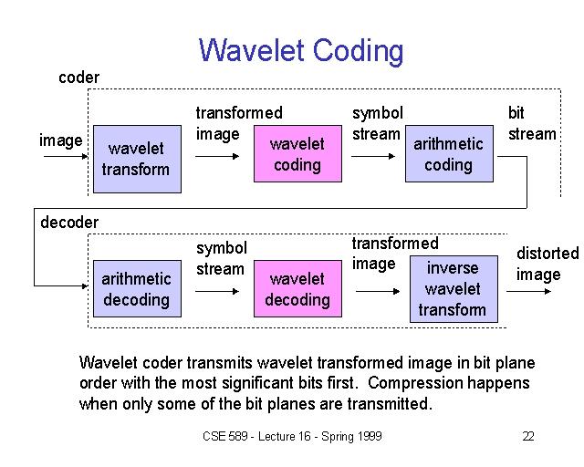 Wavelet Coding