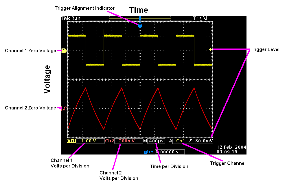 the display on an oscilloscope plots voltage in the y direction and time in  the x direction  there are 10 horizontal divisions and 8 vertical divisions  that