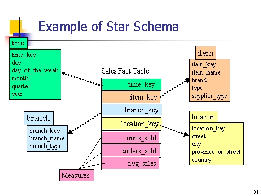 example of star schema Infrastructure Diagram Example relational schema diagram examples