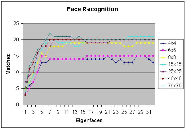Facial recognition chart or graph